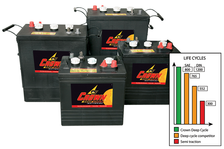 Crown batteries life cycle
